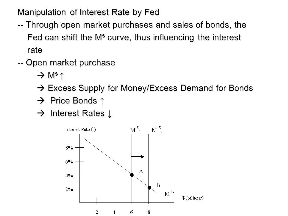 Manipulation of Interest Rate by Fed