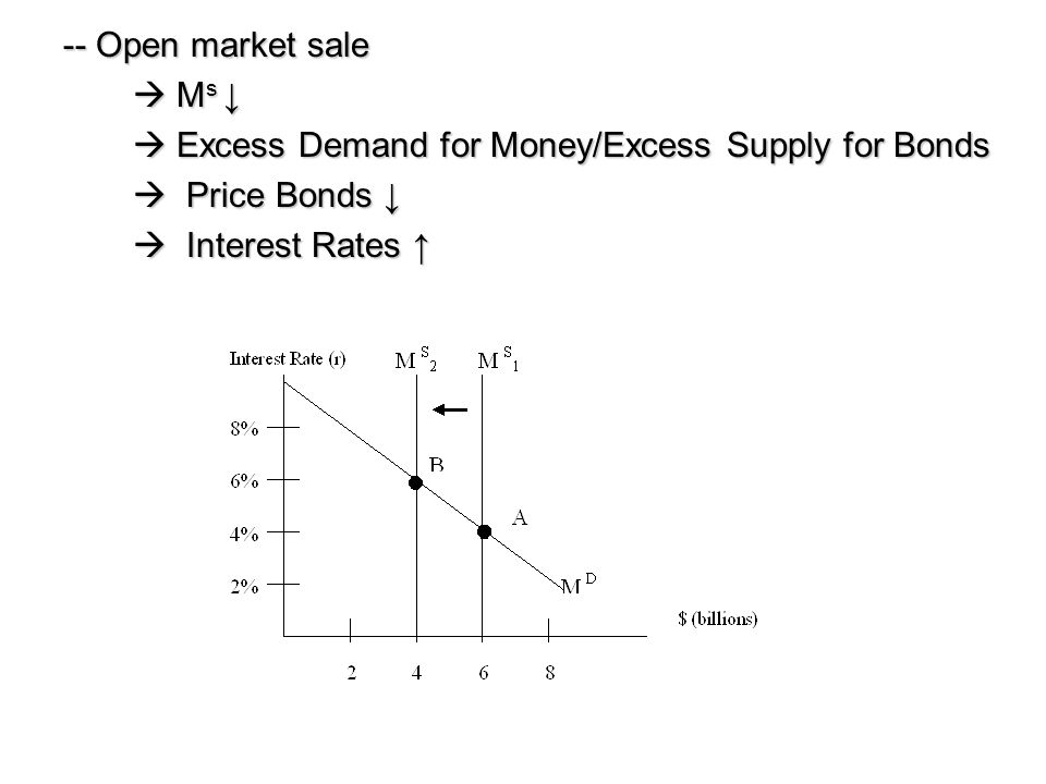 -- Open market sale  Ms ↓  Excess Demand for Money/Excess Supply for Bonds.