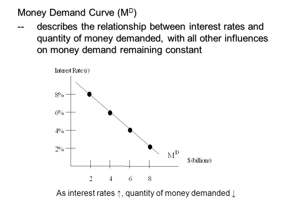 Money Demand Curve (MD)