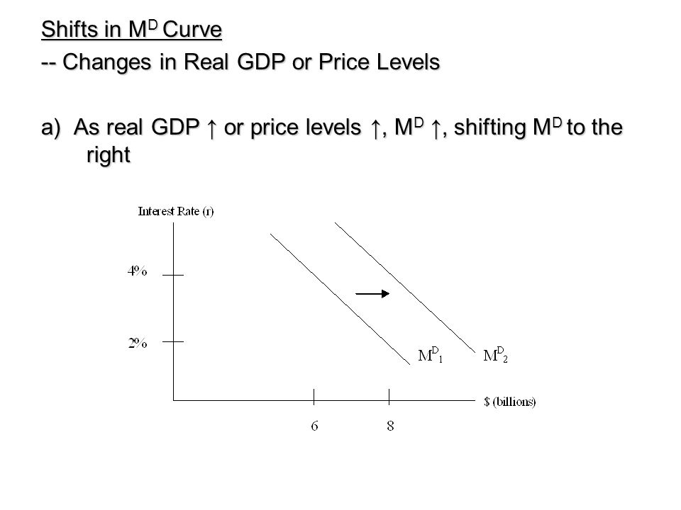 Shifts in MD Curve -- Changes in Real GDP or Price Levels.