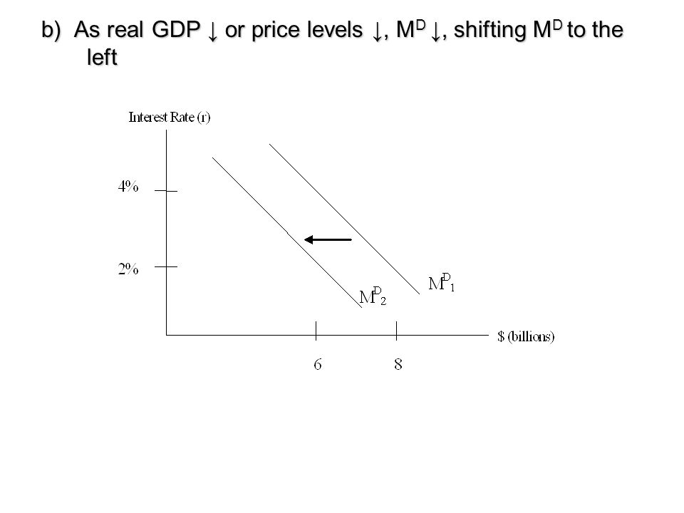 b) As real GDP ↓ or price levels ↓, MD ↓, shifting MD to the left