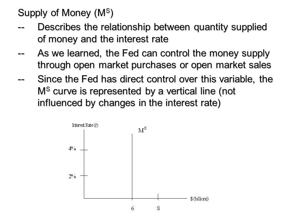 Supply of Money (MS) -- Describes the relationship between quantity supplied of money and the interest rate.
