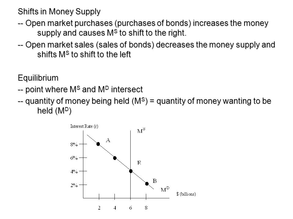 Shifts in Money Supply -- Open market purchases (purchases of bonds) increases the money supply and causes MS to shift to the right.