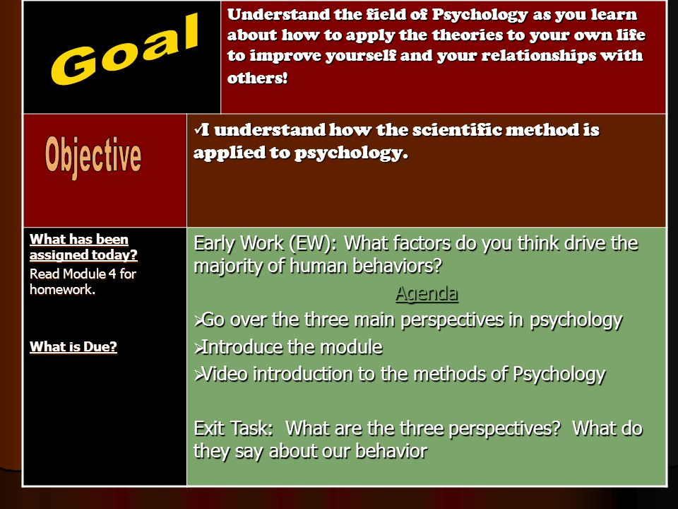 understanding how the activity theory applies to me Overview of theories of  theory application & integration with practice are demonstrated  mental activity motivate human behavior.