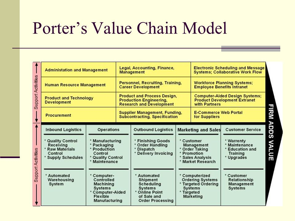 apply porter s value chain model to costco Value chain essay value chain  the porter's value chain is a model that helps to analyze  able to apply technology in organization, value chain.