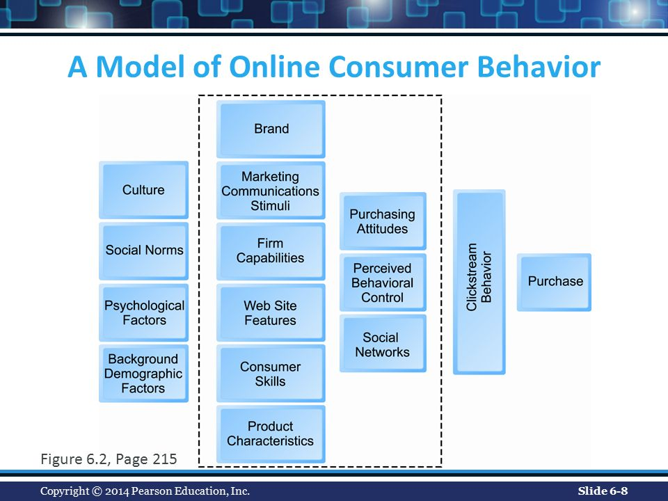 online shopping attitudes and behavior An analysis of factors affecting on online shopping behavior of  domain specific innovativeness and attitude on online shopping behavior as the hypotheses of study.