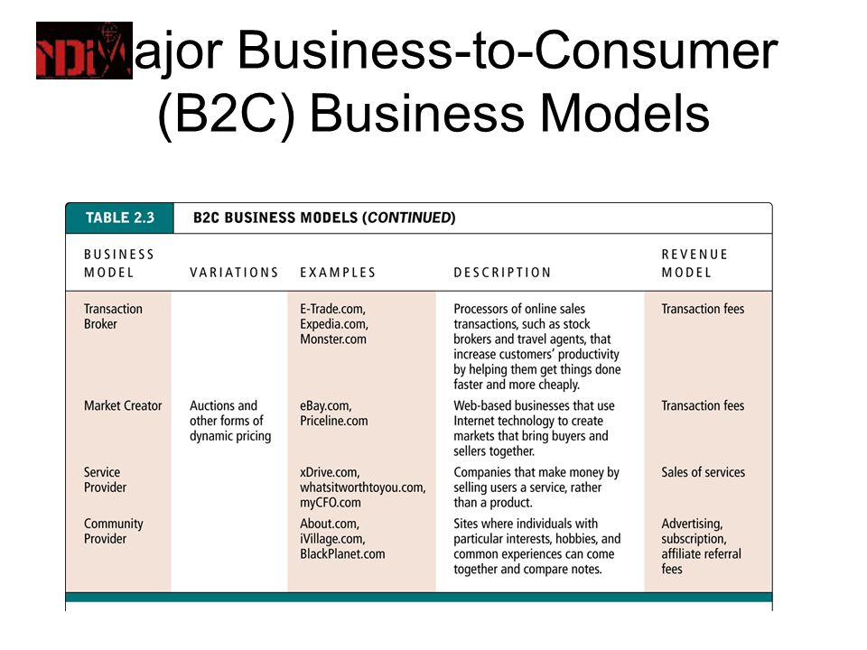 The Difference Between Business Marketing and Consumer Marketing