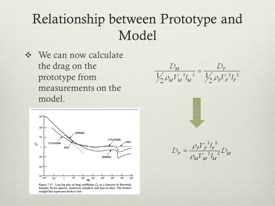 relationship between a model and similitude Zconcept of similitude model prototype v71 real and model flies it is necessary to establish the relationship between the laboratory model and the actual system, .