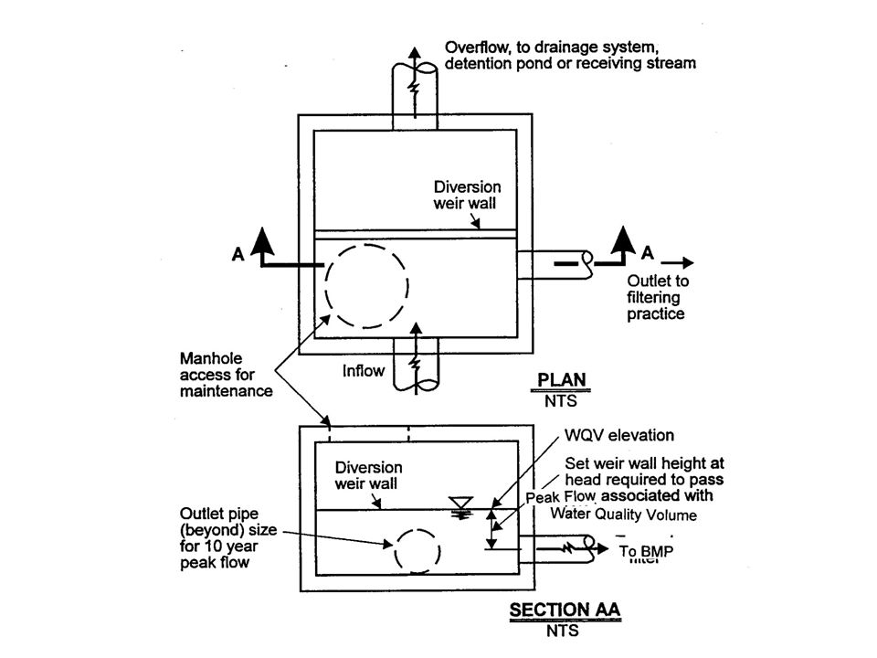 Water Quality Structures : Design of stormwater filtering systems center for