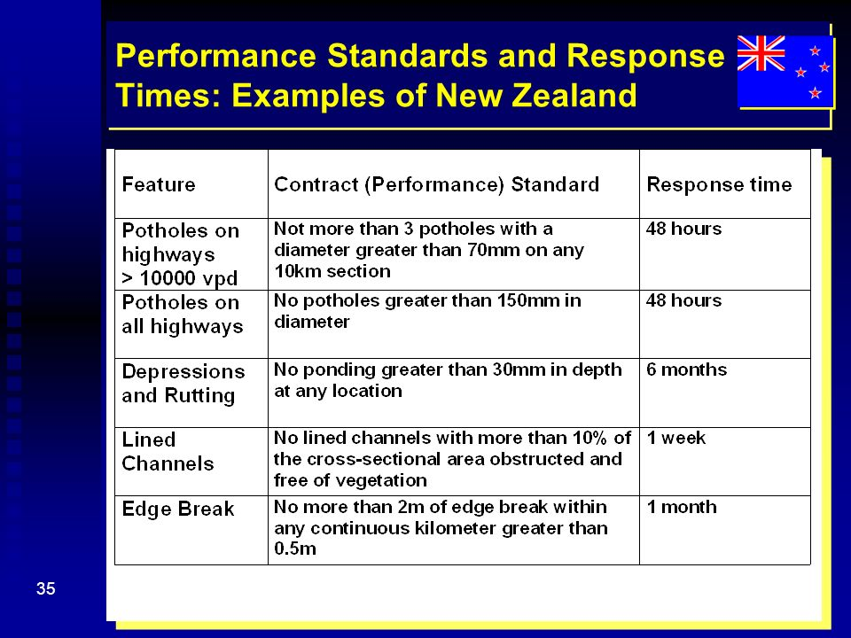 Performance-based management and maintenance of roads (PMMR) - ppt ...