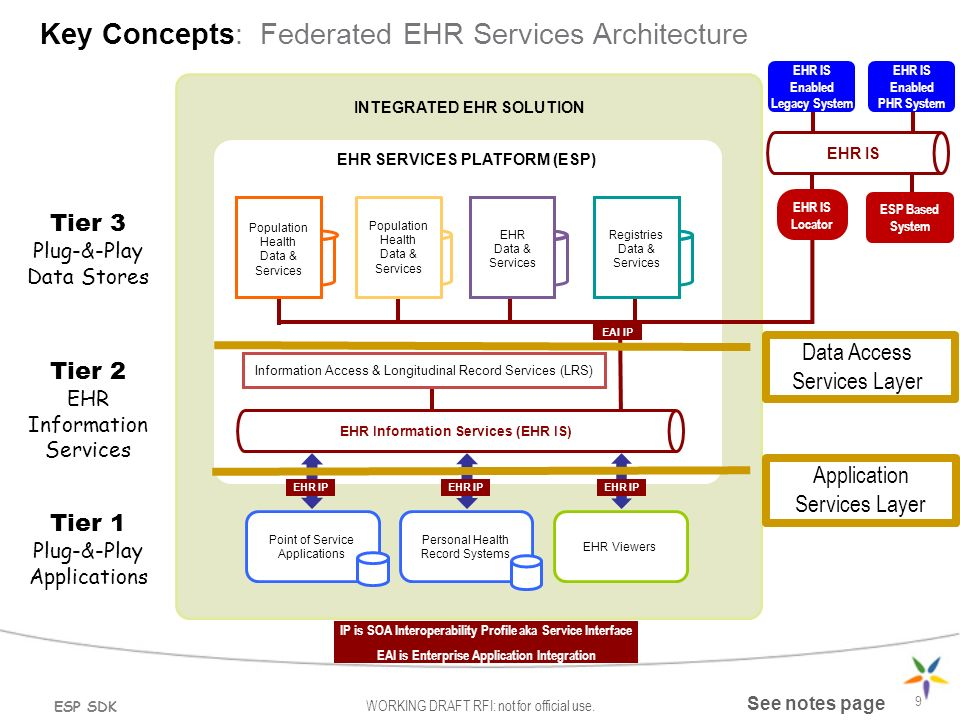Ehr Services Platform Esp Software Development Kit