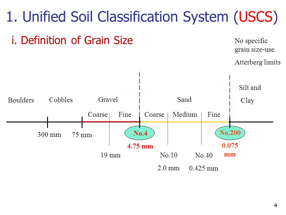 6 soil classification das chapter 5 sections all for Soil as a system
