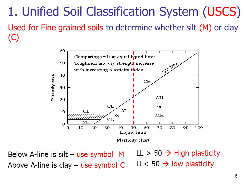 plasticity chart of soil how to draw