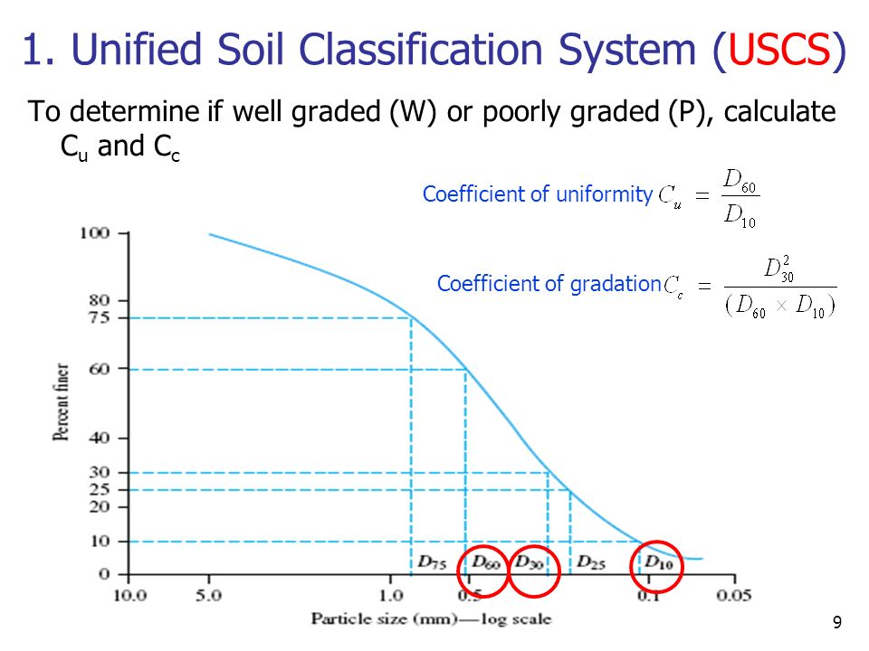6 soil classification das chapter 5 sections all for Soil grading