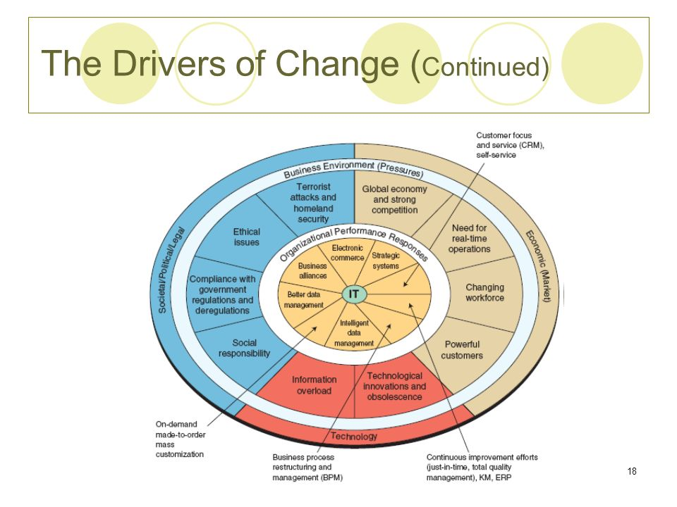 The Drivers of Change (Continued)
