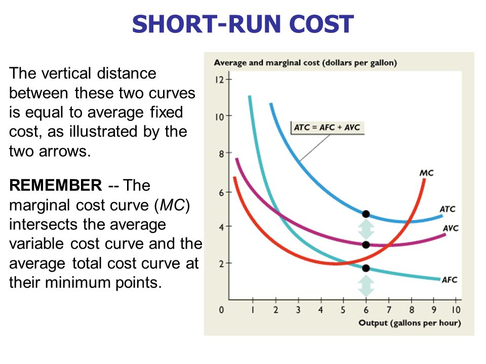 Short Run Marginal Cost Curve In this chapter, look ...