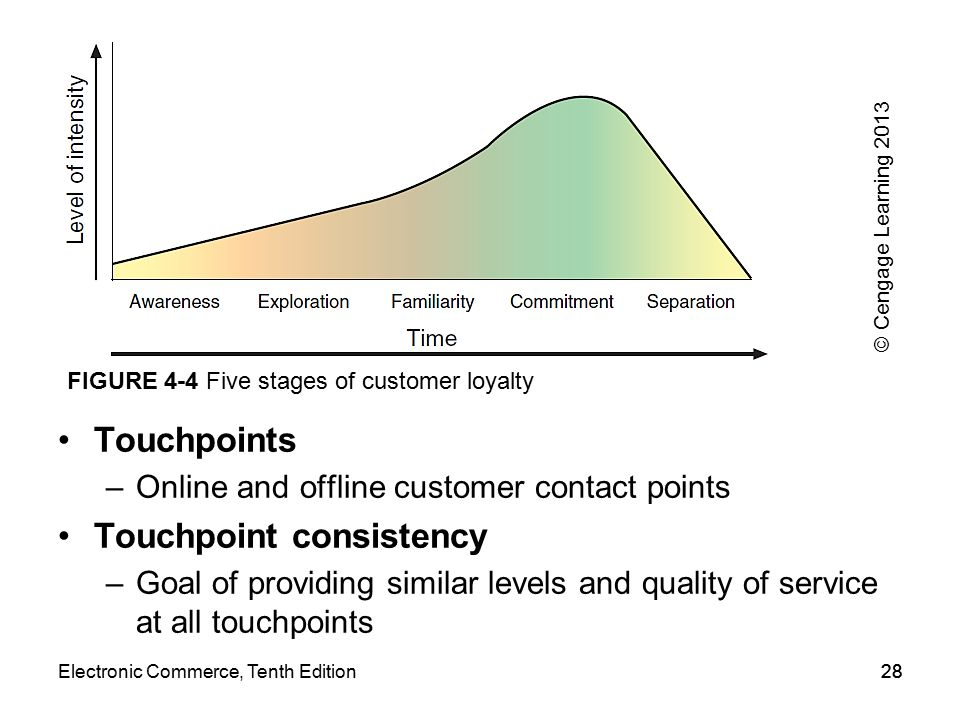 Stages of Customer Loyalty