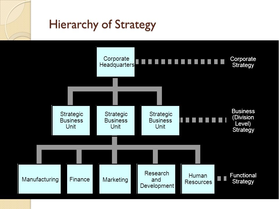 Hierarchy of Strategy Functional Strategy Business (Division Level)