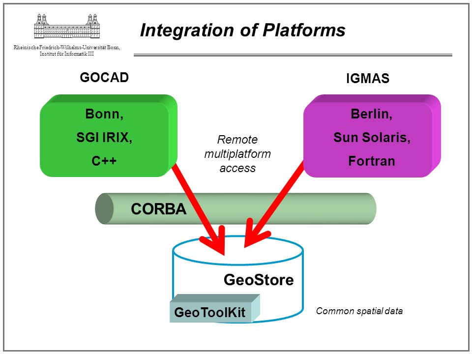 Integration of Platforms