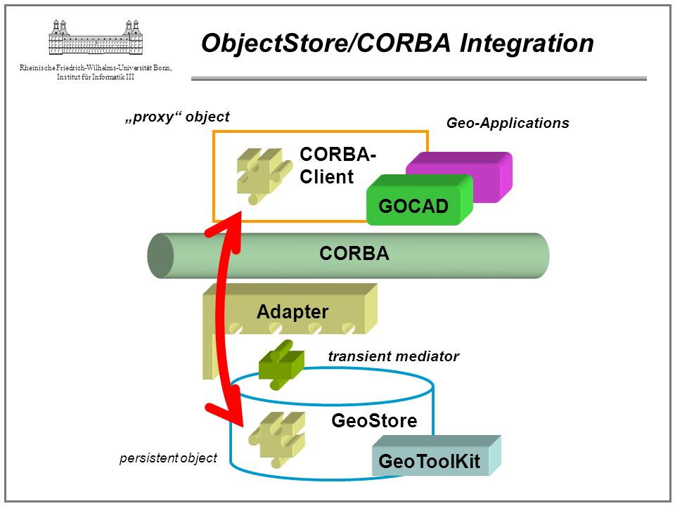 ObjectStore/CORBA Integration