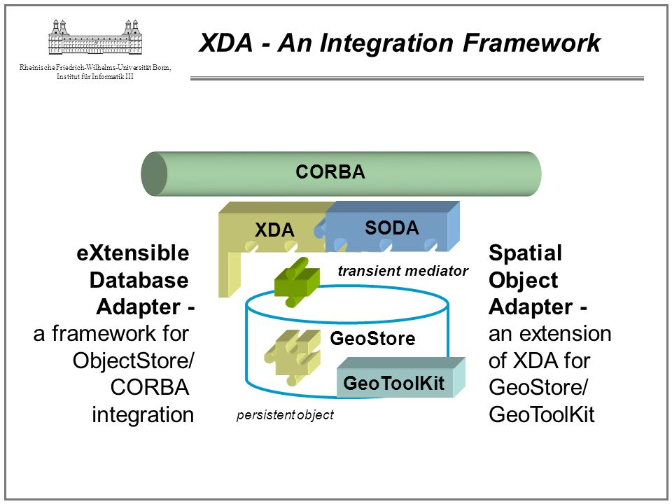 XDA - An Integration Framework