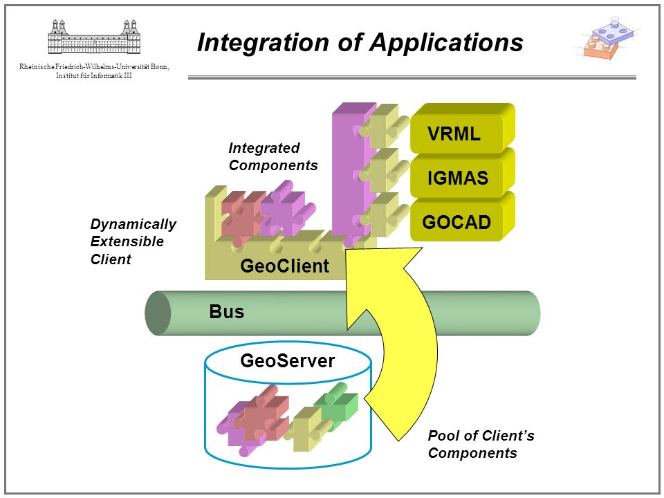 Integration of Applications