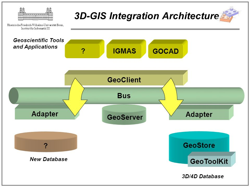 3D-GIS Integration Architecture