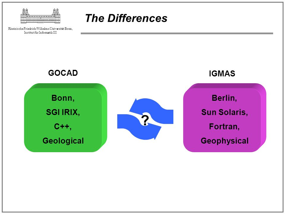 The Differences GOCAD IGMAS Bonn, SGI IRIX, C++, Geological