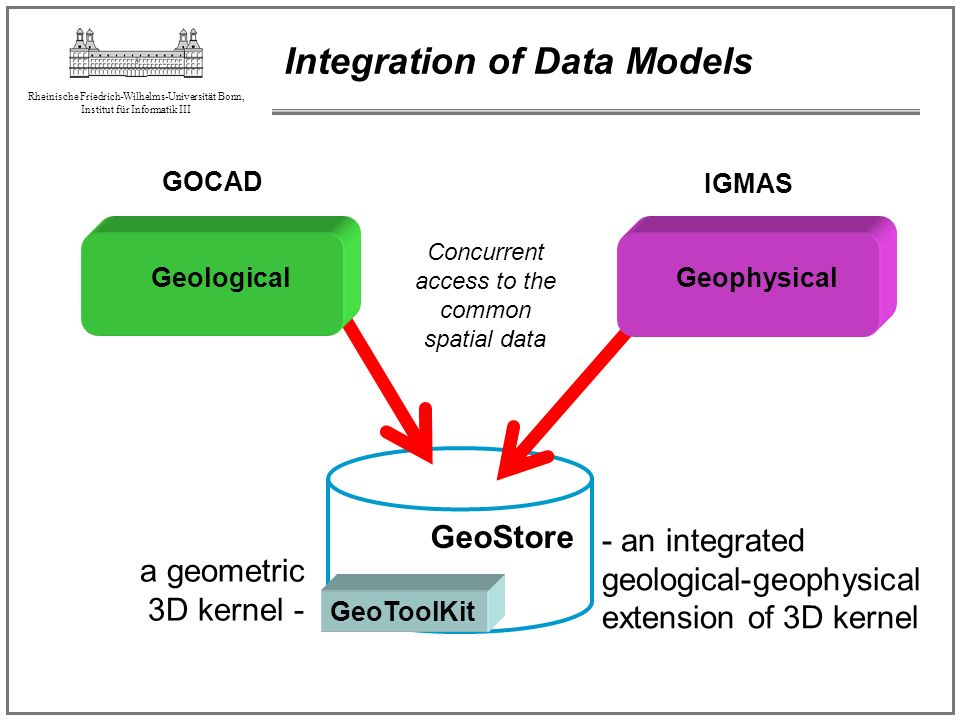Integration of Data Models