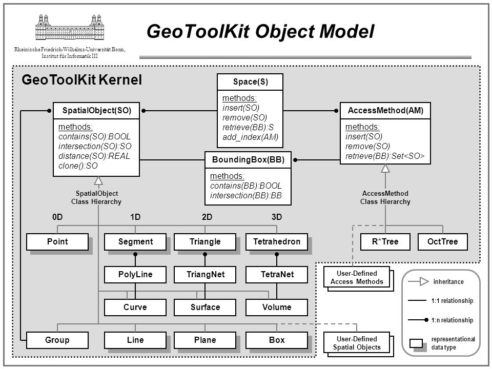 GeoToolKit Object Model