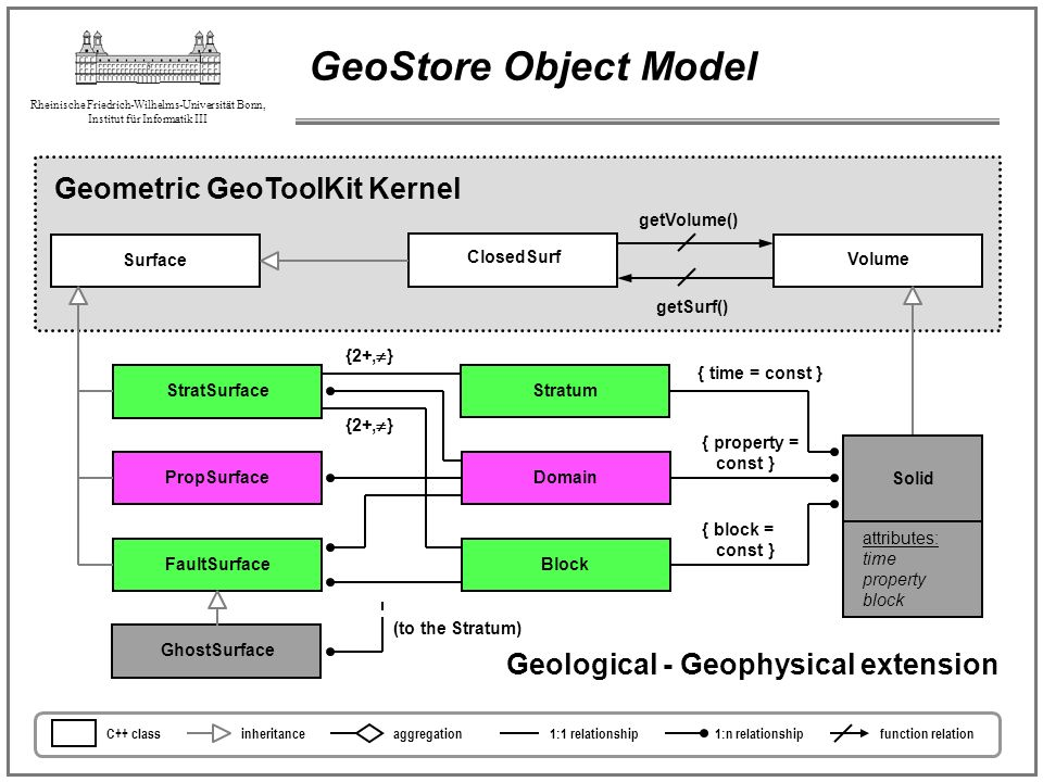 GeoStore Object Model Geometric GeoToolKit Kernel