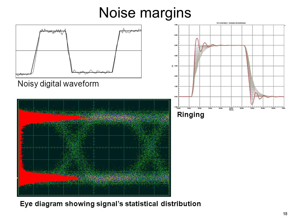 High speed digital logic ppt download 18 noise margins noisy digital waveform ringing eye diagram showing signals statistical distribution ccuart Gallery