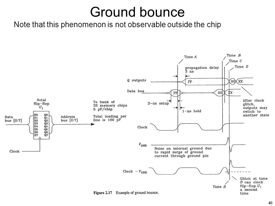 Ground+bounce+Note+that+this+phenomenon+is+not+observable+outside+the+chip high speed digital logic ppt download Bounce of Golf Clubs Explained at bayanpartner.co
