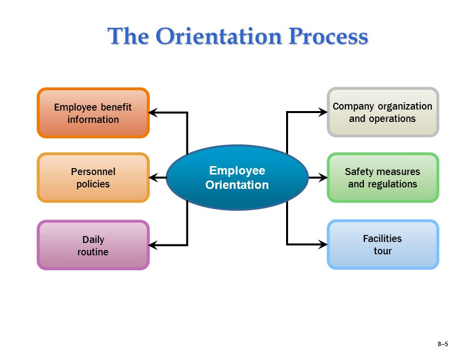 processes of employee resourcing How to engage employees during the recruitment process companies  understand that employee engagement has an impact on their business, but the .