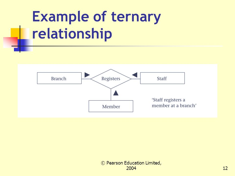 ternary relationship database example visio