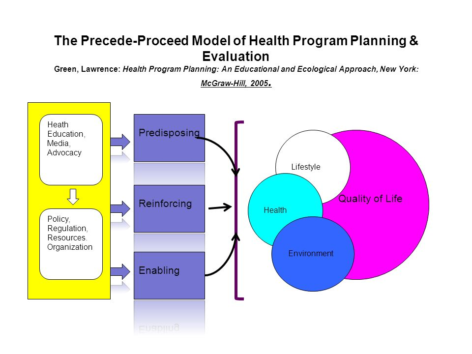 precede proceed model to design an intervention to increase childhood immunization The precede–proceed model is a widely applied appropriateness of the study design for the intervention being the national academies press.