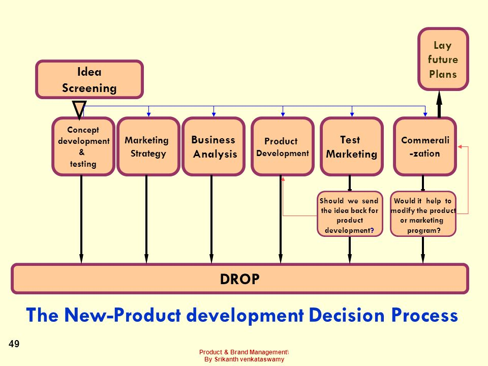 The New-Product development Decision Process