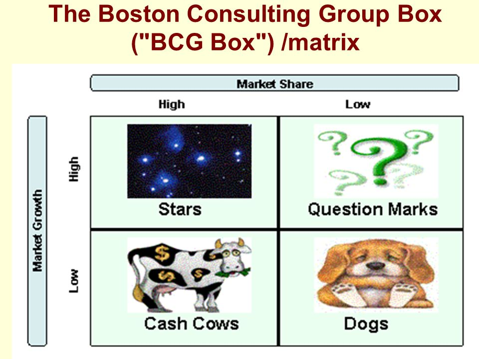 The Boston Consulting Group Box ( BCG Box ) /matrix
