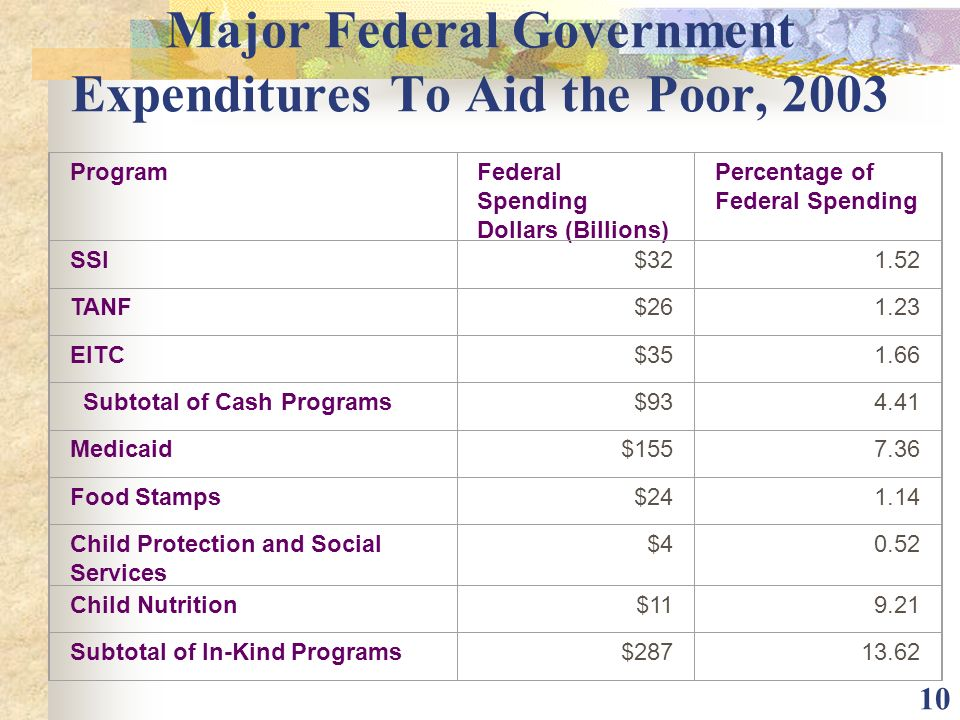 Major Federal Government Expenditures To Aid the Poor, 2003