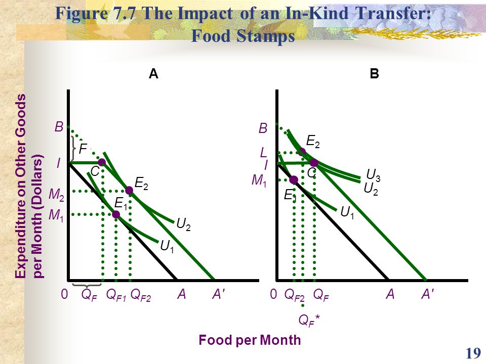Figure 7.7 The Impact of an In-Kind Transfer: Food Stamps