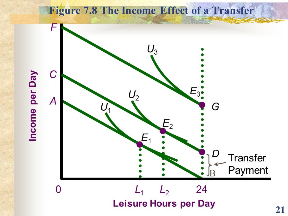 Figure 7.8 The Income Effect of a Transfer