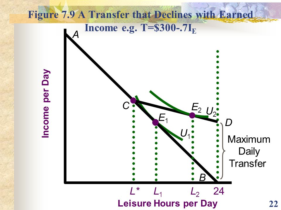 Figure 7. 9 A Transfer that Declines with Earned Income e. g. T=$300-