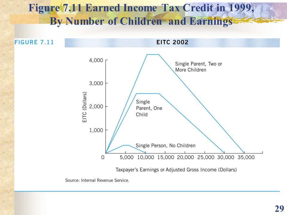 Figure 7.11 Earned Income Tax Credit in 1999, By Number of Children and Earnings