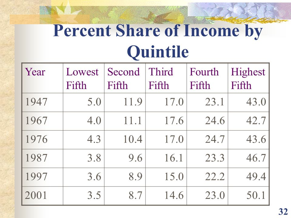Percent Share of Income by Quintile
