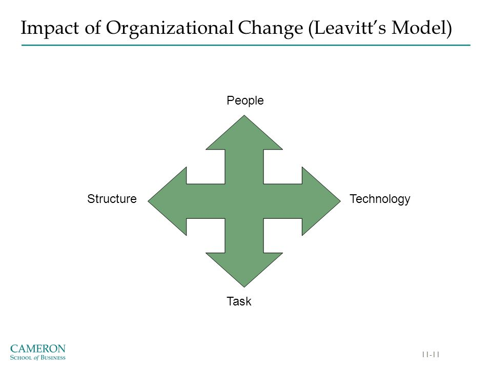 leavitt model of organization change Change within the organizational setting is a constant occurrence to remain stagnant and set in familiar ways when competitors reinvent themselves at every juncture is to threaten the organization's future.