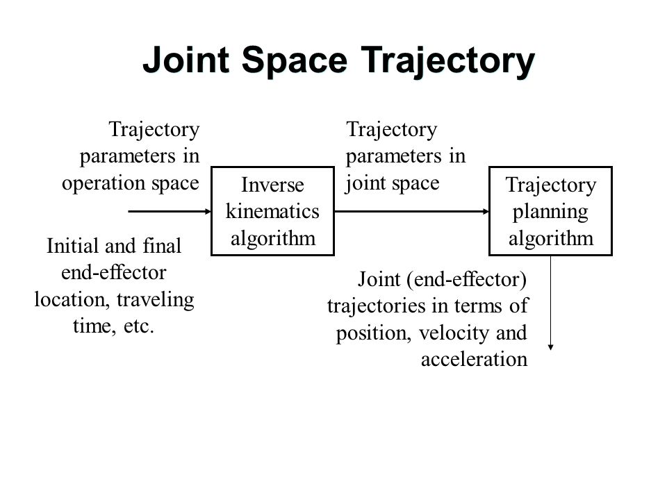 Joint Space Trajectory