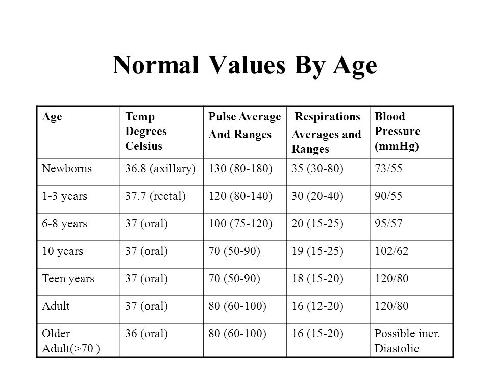 average dating age range Best answer: well, i guess it depends on what kind of dating you mean if you mean like, the i like you, you like me, let's go out kind of dating that only last for a week then usually around 13-15.
