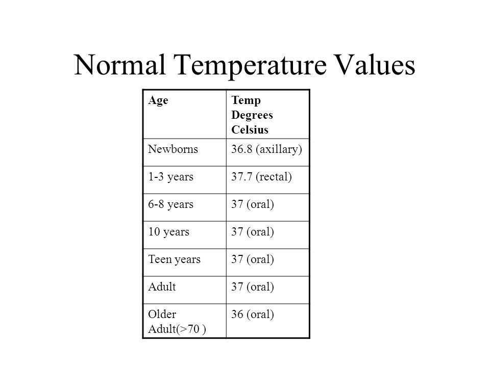 Normal Adult Rectal Temperature 67