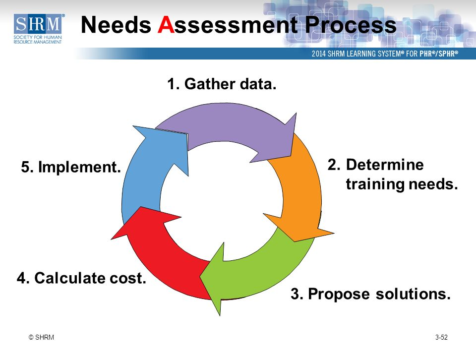 human resource needs assessment process Effective needs assessment framework a needs assessment is a process for determining and addressing needs this includes human capital and physical resources.