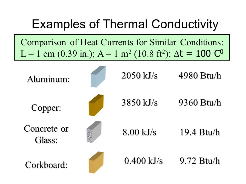 Examples Of Conductors Of Heat : Heat ppt download